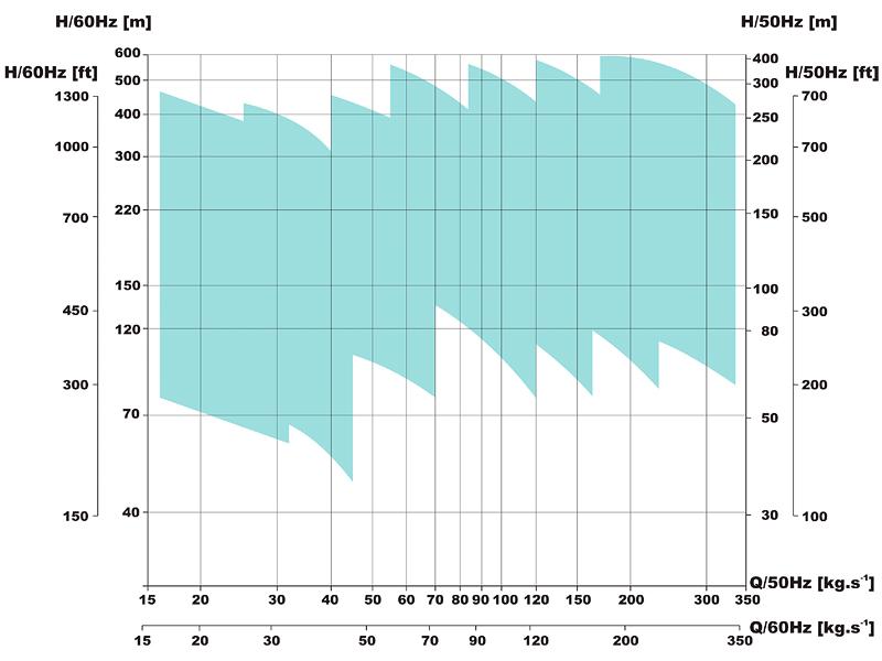 Oblastný diagram horizontálneho odstredivého čerpadla MHH