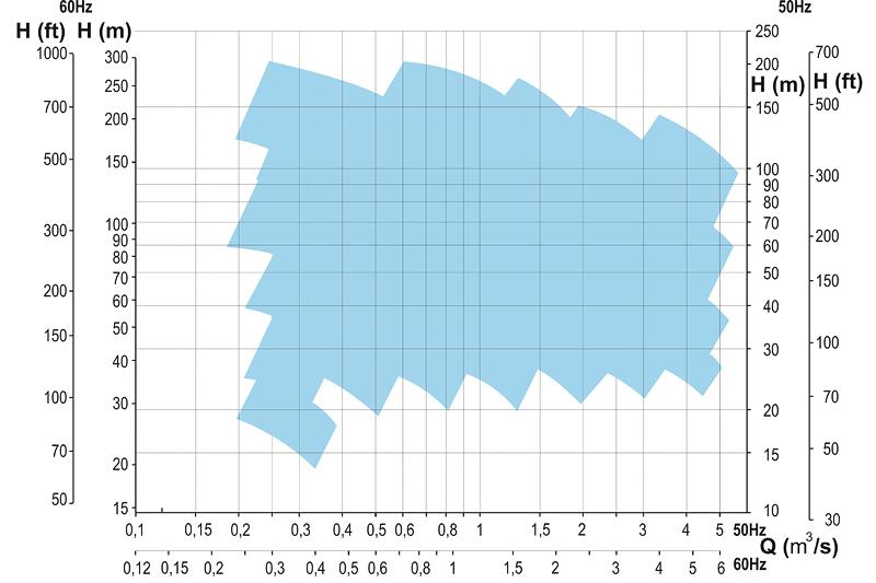 Oblastný diagram SVL